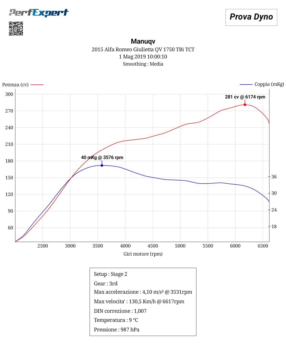 foto dyno test 1750 tct stage 1 - 1