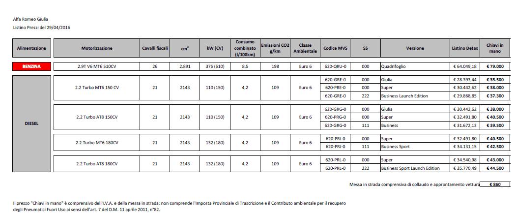 foto Listino prezzi e allestimenti alfa giulia 2016 - 2