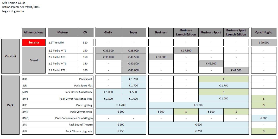 foto Listino prezzi e allestimenti alfa giulia 2016 - 3
