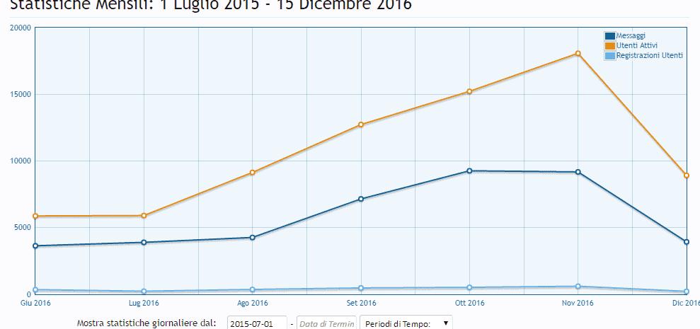 foto Club Alfa continua a crescere nel 2016 - 1