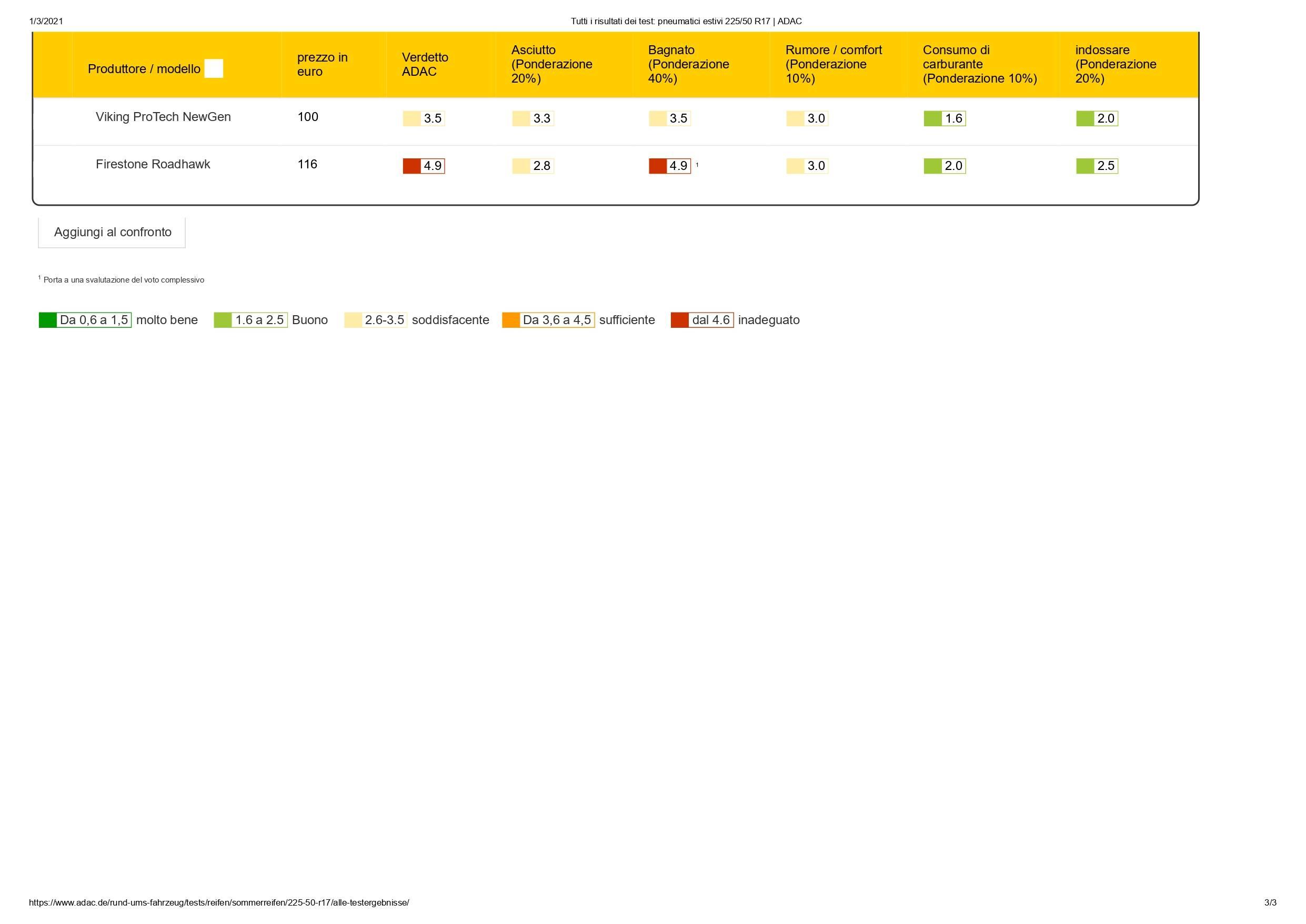 Tutti i risultati dei test_ pneumatici estivi 225_50 R17 _ ADAC_pages-to-jpg-0002.jpg