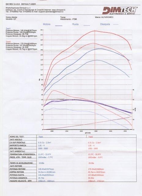 foto Alfa GT - 1.9 JTDm 150 cv - Q2 - Rosso Alfa - 2007 - BG - {attachcounter}
